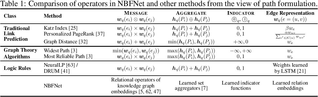 Figure 1 for Neural Bellman-Ford Networks: A General Graph Neural Network Framework for Link Prediction