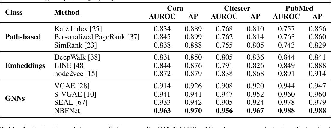 Figure 3 for Neural Bellman-Ford Networks: A General Graph Neural Network Framework for Link Prediction