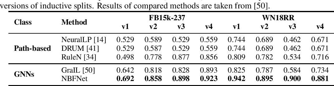 Figure 4 for Neural Bellman-Ford Networks: A General Graph Neural Network Framework for Link Prediction