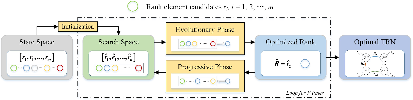 Figure 1 for Heuristic Rank Selection with Progressively Searching Tensor Ring Network