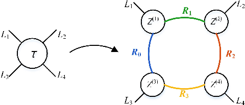Figure 3 for Heuristic Rank Selection with Progressively Searching Tensor Ring Network