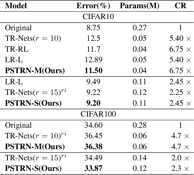 Figure 4 for Heuristic Rank Selection with Progressively Searching Tensor Ring Network