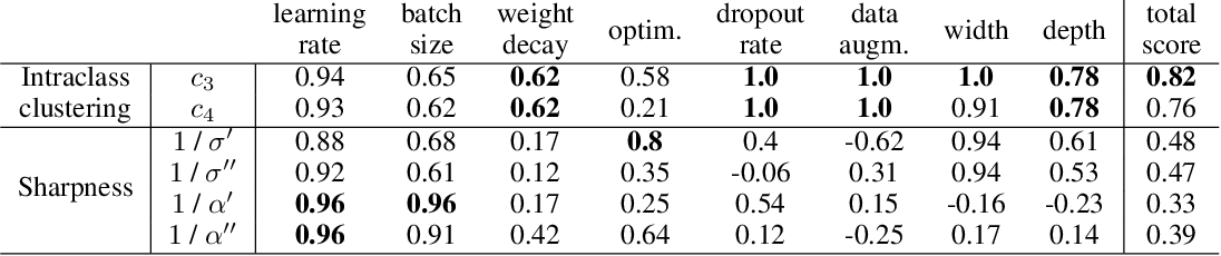 Figure 4 for Intraclass clustering: an implicit learning ability that regularizes DNNs
