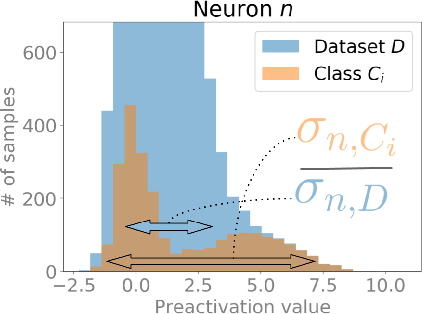 Figure 3 for Intraclass clustering: an implicit learning ability that regularizes DNNs