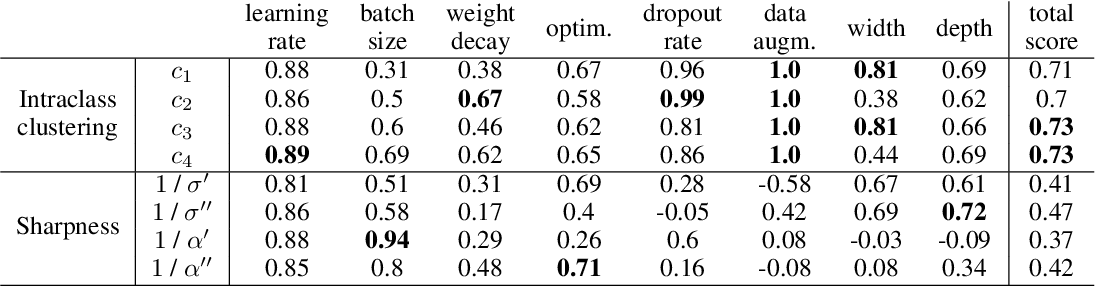 Figure 2 for Intraclass clustering: an implicit learning ability that regularizes DNNs