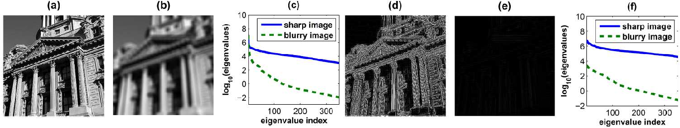 Figure 2 for Blind Image Deblurring by Spectral Properties of Convolution Operators