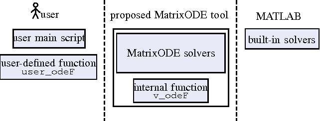 MatrixODE tool for solution of matrix-valued ODE with