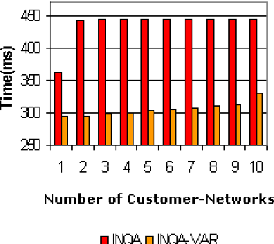 Figure 4: Convergence Time as a function of The Number of Customer-Networks
