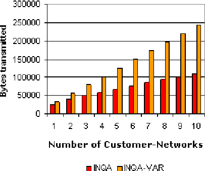 Figure 5: Communication Overhead as a function of Number of Customer-Networks
