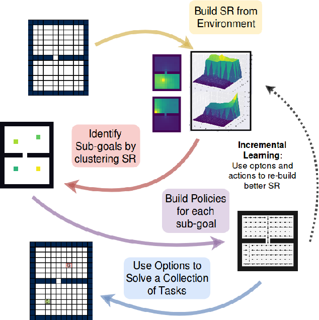 Figure 1 for Successor Options: An Option Discovery Framework for Reinforcement Learning