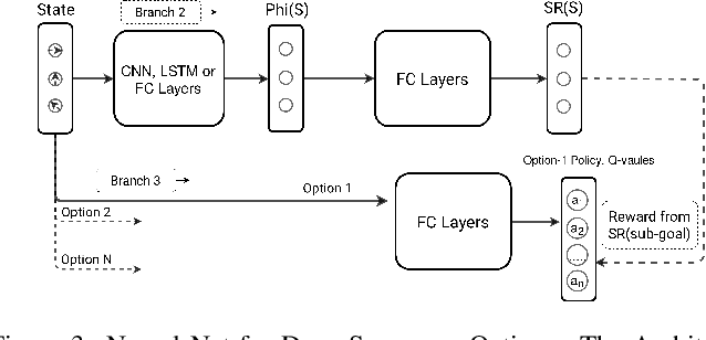 Figure 3 for Successor Options: An Option Discovery Framework for Reinforcement Learning