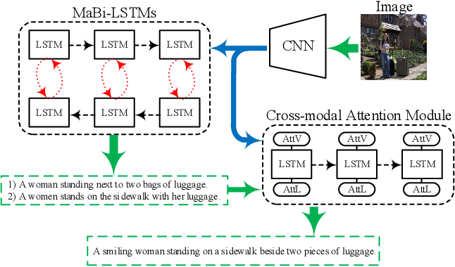Figure 1 for Exploring Overall Contextual Information for Image Captioning in Human-Like Cognitive Style