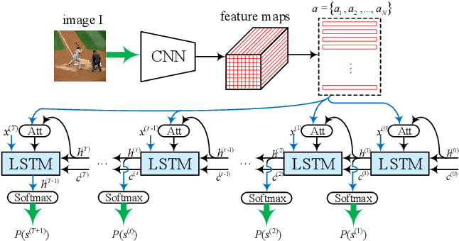 Figure 3 for Exploring Overall Contextual Information for Image Captioning in Human-Like Cognitive Style