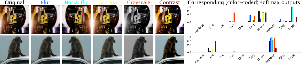 Figure 1 for Confidence from Invariance to Image Transformations