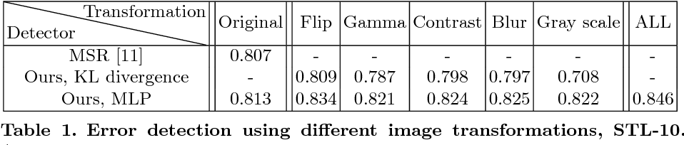 Figure 2 for Confidence from Invariance to Image Transformations