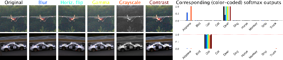Figure 3 for Confidence from Invariance to Image Transformations