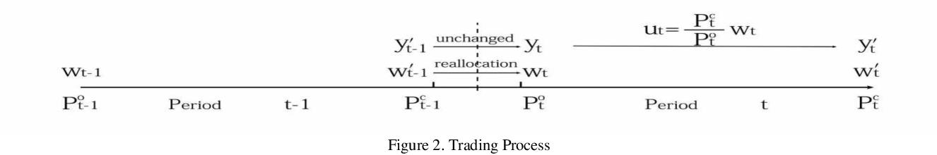 Figure 2 for Application of Deep Q-Network in Portfolio Management
