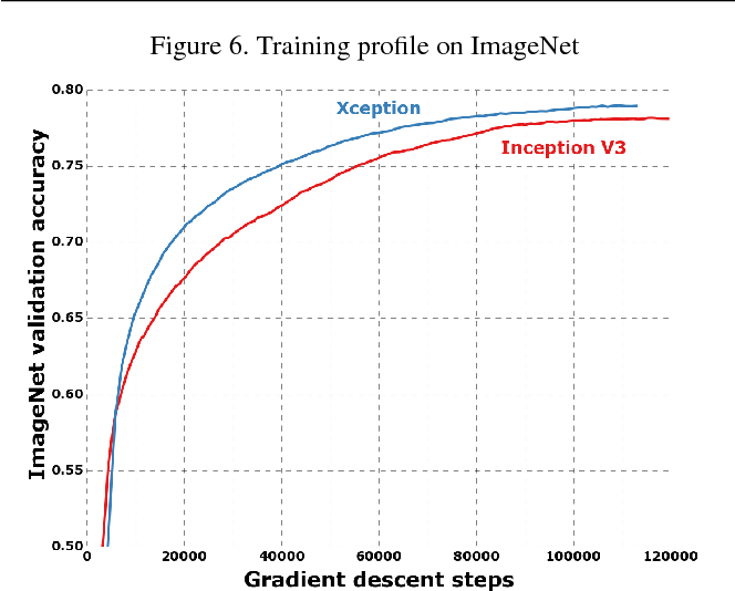 Figure 6 from Xception: Deep Learning with Depthwise Separable