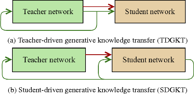 Figure 1 for Generative Knowledge Transfer for Neural Language Models