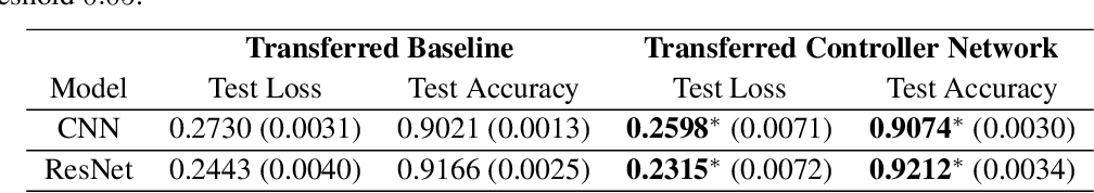 Figure 3 for Learning an Adaptive Learning Rate Schedule