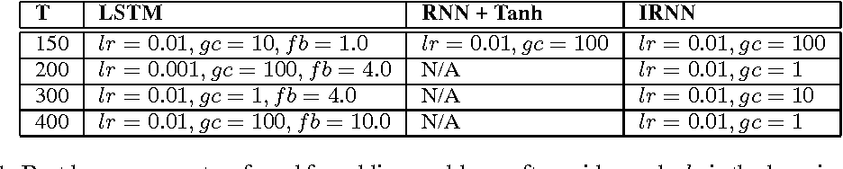 Figure 2 for A Simple Way to Initialize Recurrent Networks of Rectified Linear Units