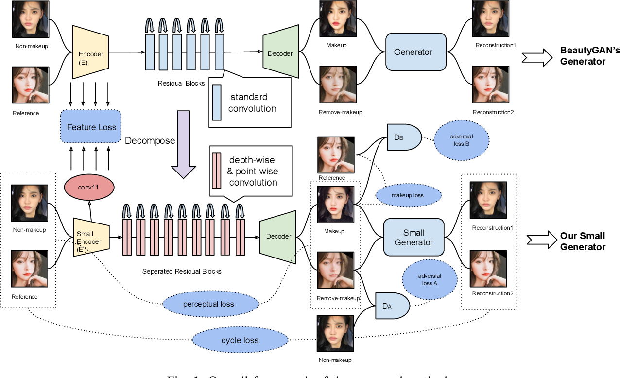 Figure 1 for Compressing Facial Makeup Transfer Networks by Collaborative Distillation and Kernel Decomposition