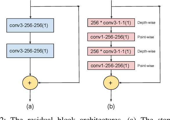 Figure 2 for Compressing Facial Makeup Transfer Networks by Collaborative Distillation and Kernel Decomposition