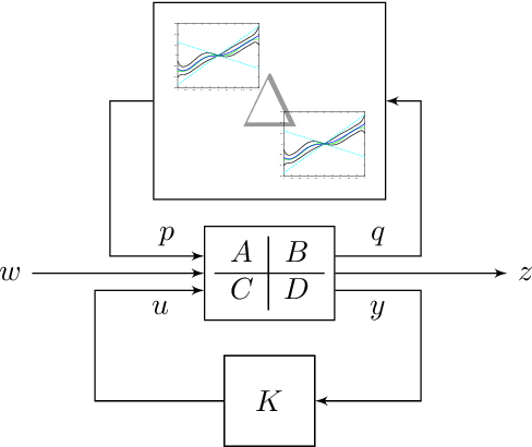 Figure 1 for Learning-enhanced robust controller synthesis with rigorous statistical and control-theoretic guarantees