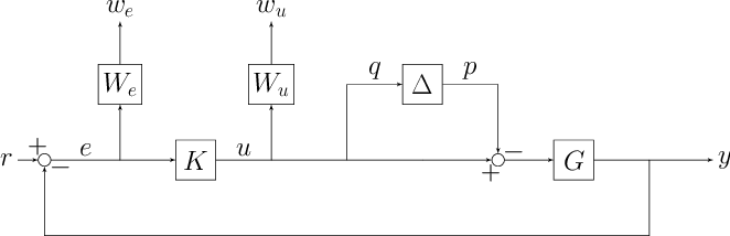 Figure 2 for Learning-enhanced robust controller synthesis with rigorous statistical and control-theoretic guarantees