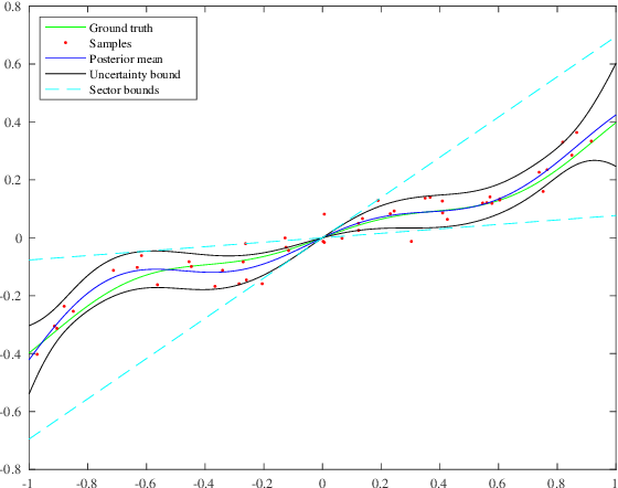 Figure 3 for Learning-enhanced robust controller synthesis with rigorous statistical and control-theoretic guarantees