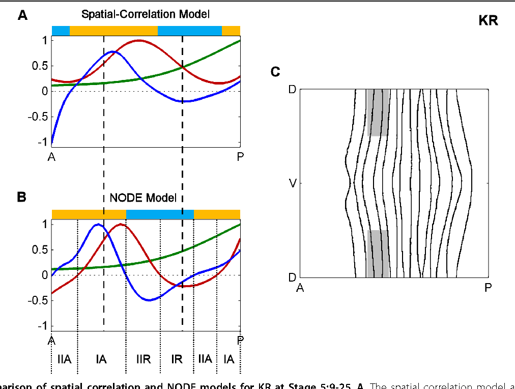 nonparametric analysis of interactions Request pdf on researchgate | a nonparametric method to analyze interactions: the adjusted rank transform test | experimental social psychologists routinely rely on anova to study interactions between factors even when the assumptions underlying the use of parametric tests are not met.