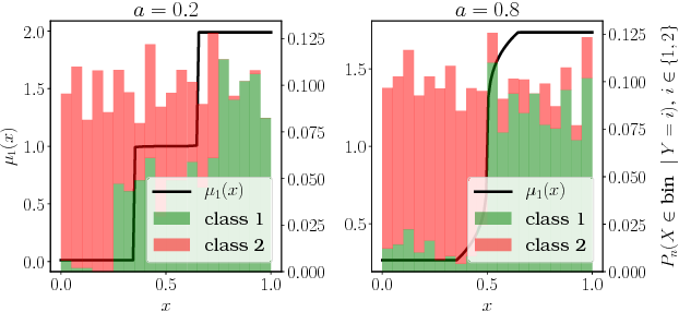 Figure 2 for A Probabilistic Theory of Supervised Similarity Learning for Pointwise ROC Curve Optimization