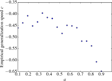 Figure 3 for A Probabilistic Theory of Supervised Similarity Learning for Pointwise ROC Curve Optimization
