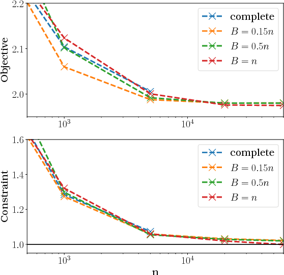 Figure 4 for A Probabilistic Theory of Supervised Similarity Learning for Pointwise ROC Curve Optimization
