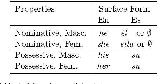 Figure 1 for Scalable Cross Lingual Pivots to Model Pronoun Gender for Translation