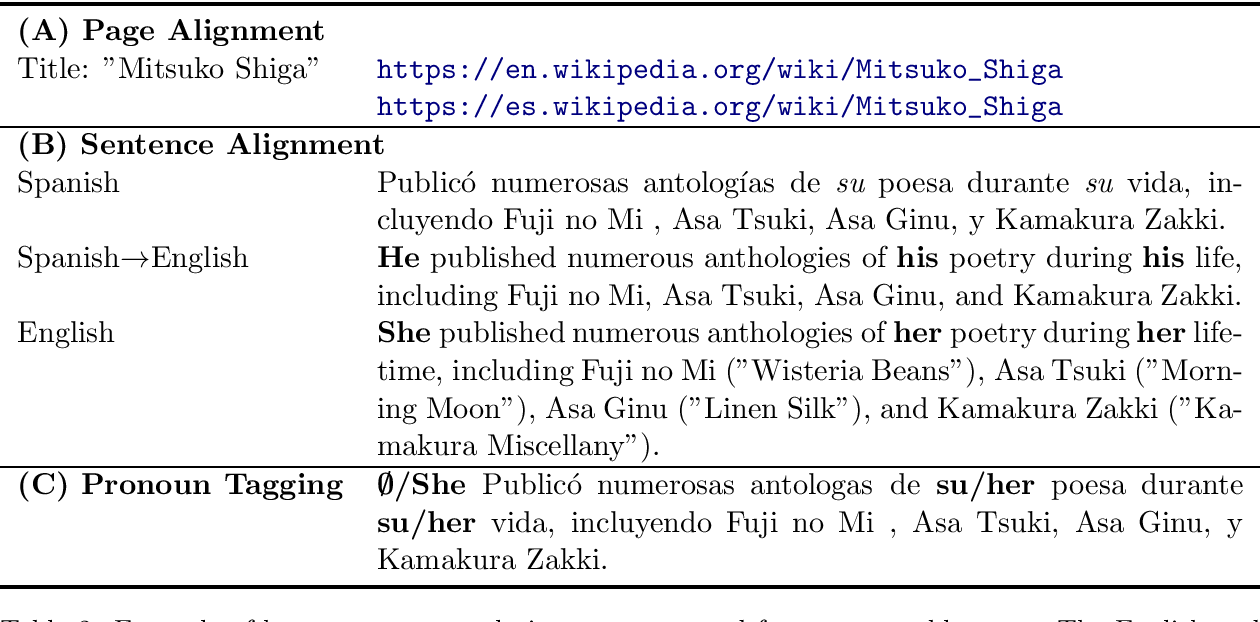 Figure 2 for Scalable Cross Lingual Pivots to Model Pronoun Gender for Translation