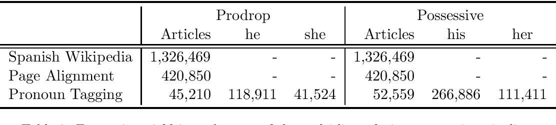 Figure 3 for Scalable Cross Lingual Pivots to Model Pronoun Gender for Translation