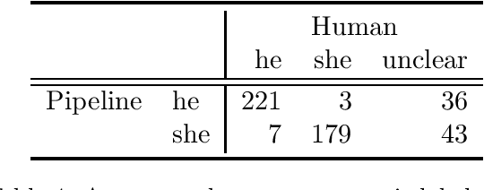 Figure 4 for Scalable Cross Lingual Pivots to Model Pronoun Gender for Translation