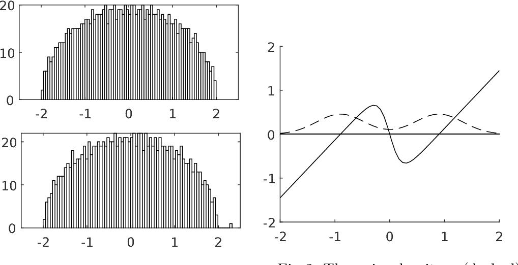 Figure 1 for Optimality and Sub-optimality of PCA I: Spiked Random Matrix Models