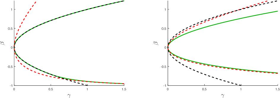 Figure 2 for Optimality and Sub-optimality of PCA I: Spiked Random Matrix Models