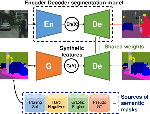 Figure 1 for Synthetic Convolutional Features for Improved Semantic Segmentation