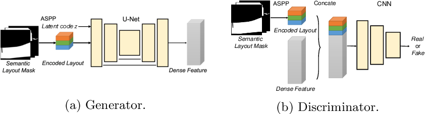 Figure 2 for Synthetic Convolutional Features for Improved Semantic Segmentation
