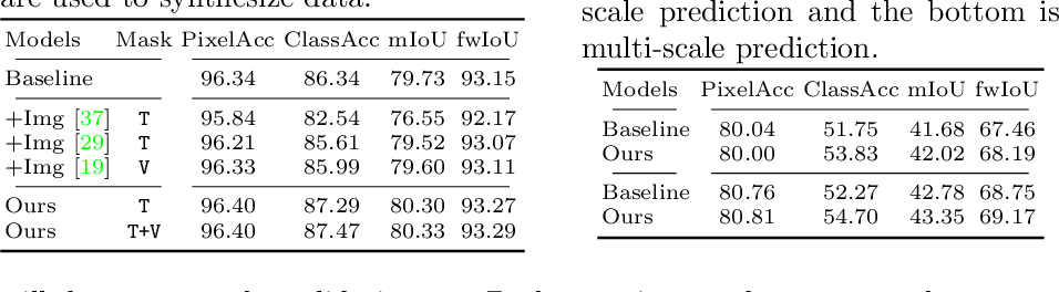 Figure 3 for Synthetic Convolutional Features for Improved Semantic Segmentation