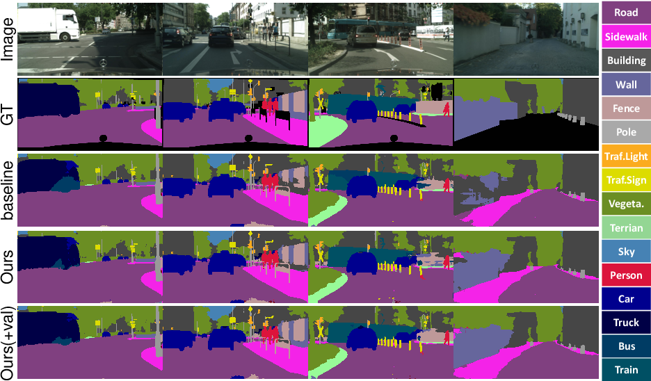 Figure 4 for Synthetic Convolutional Features for Improved Semantic Segmentation