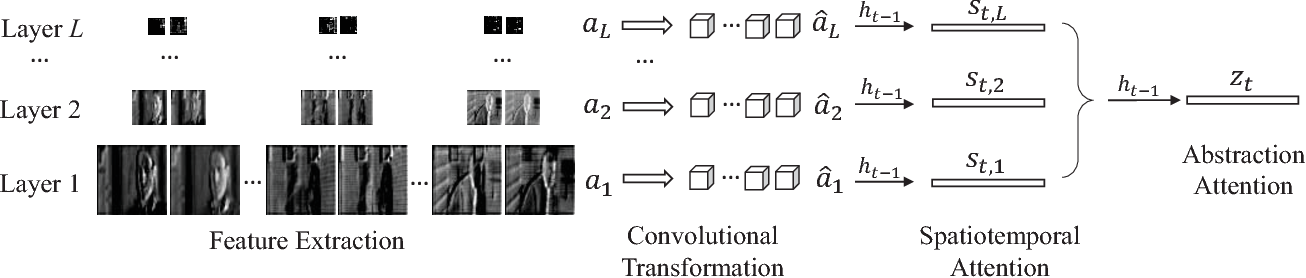 Figure 3 for Adaptive Feature Abstraction for Translating Video to Text