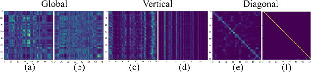 Figure 1 for Understanding Self-Attention of Self-Supervised Audio Transformers