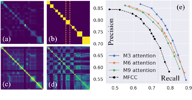 Figure 2 for Understanding Self-Attention of Self-Supervised Audio Transformers