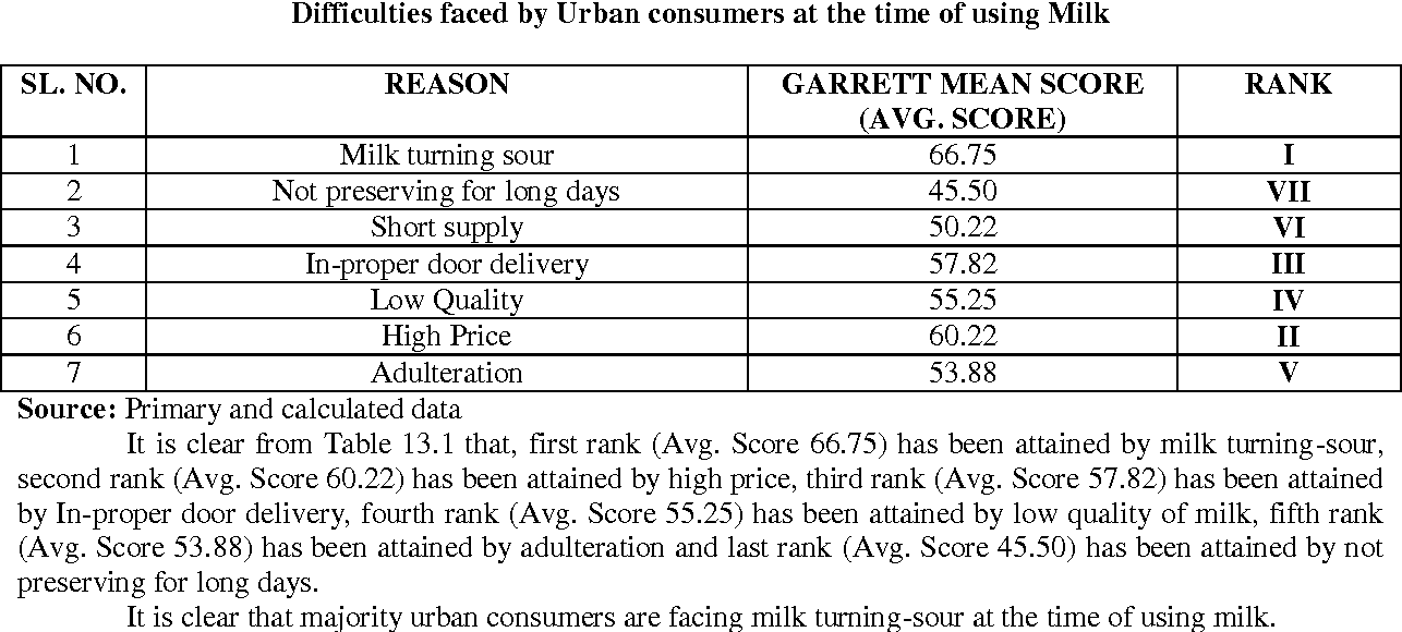Table 13.1 Difficulties faced by Urban consumers at the time of using Milk