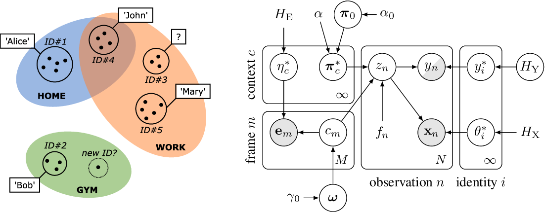 Figure 1 for Contextual Face Recognition with a Nested-Hierarchical Nonparametric Identity Model
