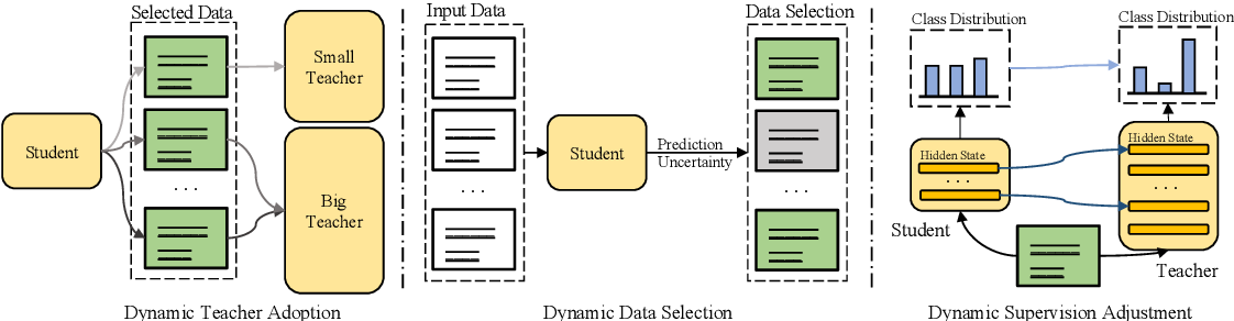 Figure 1 for Dynamic Knowledge Distillation for Pre-trained Language Models